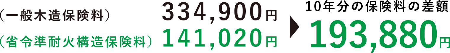 火災保険の場合(例:保険金額:1800万円・保険期間:10年の場合)